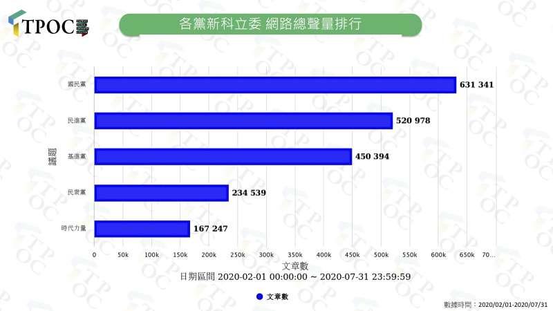 2020807-新科立委總聲量排行。(TPOC台灣議題研究中心提供)