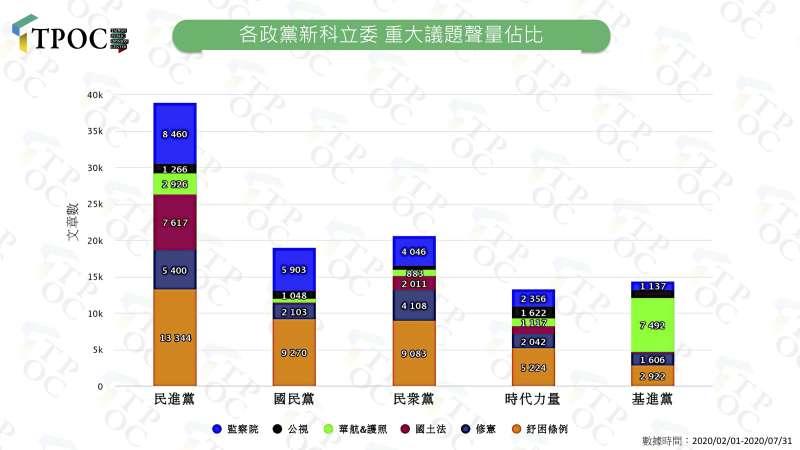 2020807-新科立委議題聲量佔比。(TPOC台灣議題研究中心提供)