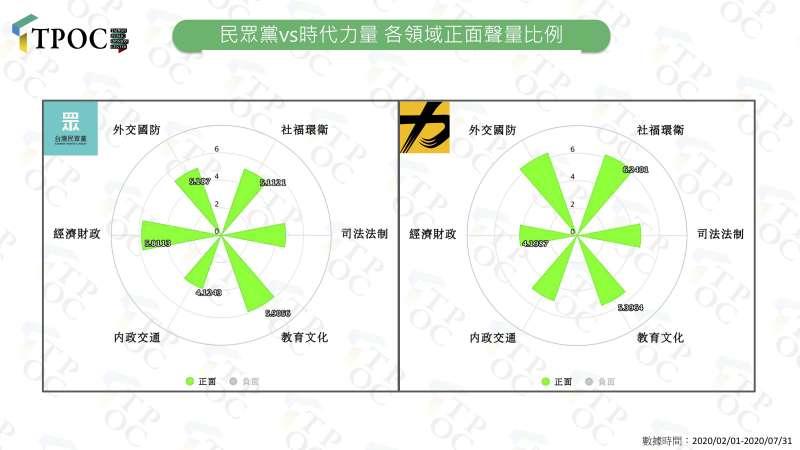 2020807-民眾黨和時代力量新科立委正面聲量比例。(TPOC台灣議題研究中心提供)