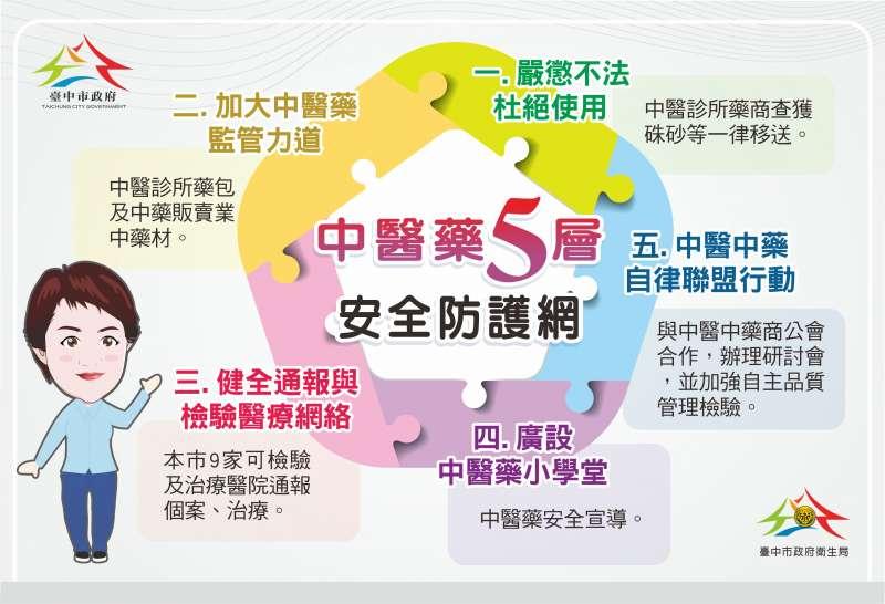 20200807-中市祭出中醫藥5層防護網措施。(台中市衛生局提供)