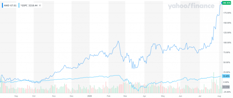 超微股價一年來狂漲2倍,遠勝過標普500指數的表現(圖片來源:YAHOO FINANCE)