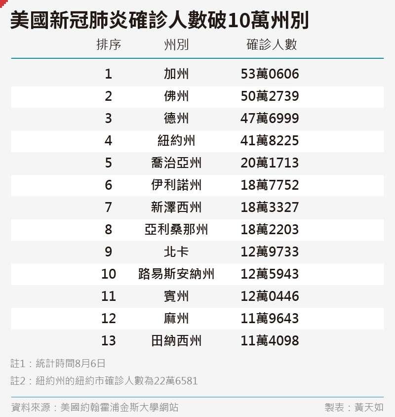 20200808-SMG0035-黃天如_D美國新冠肺炎確診人數破10萬州別.