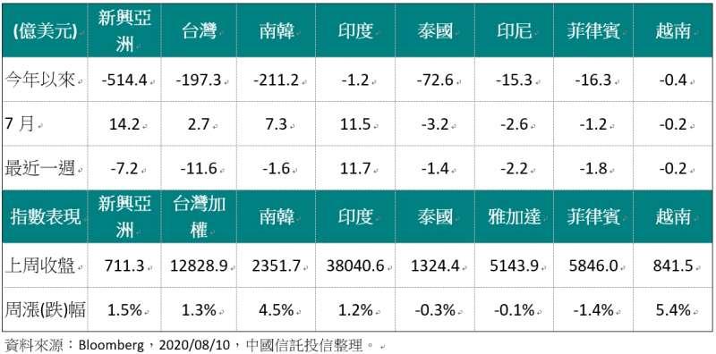 20200810-外資對亞洲股市買賣超金額(單位:億美元)(資料來源:Bloomberg,2020/08/10,中國信託投信整理)