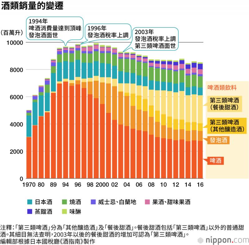 儘管啤酒的銷量自1994年達頂峰後,逐年下降,啤酒仍是日本人最喜愛的酒類飲品。(圖/作者提供)