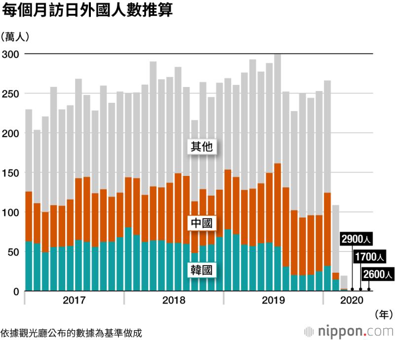 今年6月的訪日外國人數僅有2600人,與前一年同月相比銳減99.9%。(圖/作者提供)