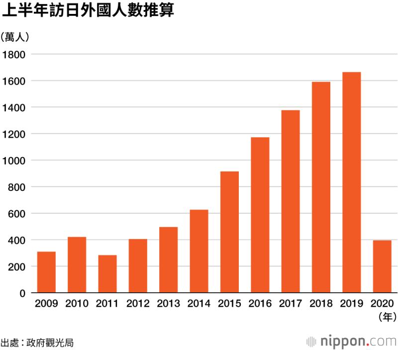 上半年訪日的外國人數,較去年同期減少76.3%,是自2011年東日本大地震發生後的最大減幅。(圖/作者提供)
