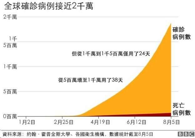 全球新冠肺炎確診病例逼近2000萬(BBC News 中文)
