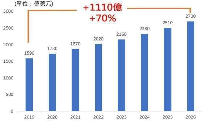 20200811-資料來源:Gartner,Australian Cyber Security Growth Network,Bloomberg,2020.06(國泰投信提供)