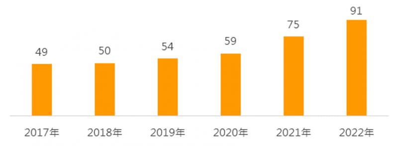 金融科技產業每股盈餘預估(美元)。(資料來源:以富時客製化金融科技指數為參考指標,2020年7月29日)