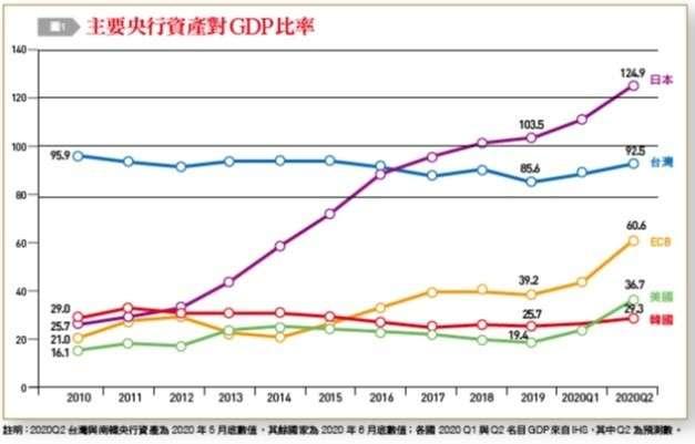 主要央行資產對比率。(台灣銀行家提供)
