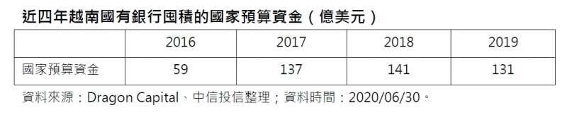 20200812-近四年越南國有銀行囤積的國家預算資金(億美元)(資料來源:Dragon Capital、中信投信整理;資料時間:2020/06/30)