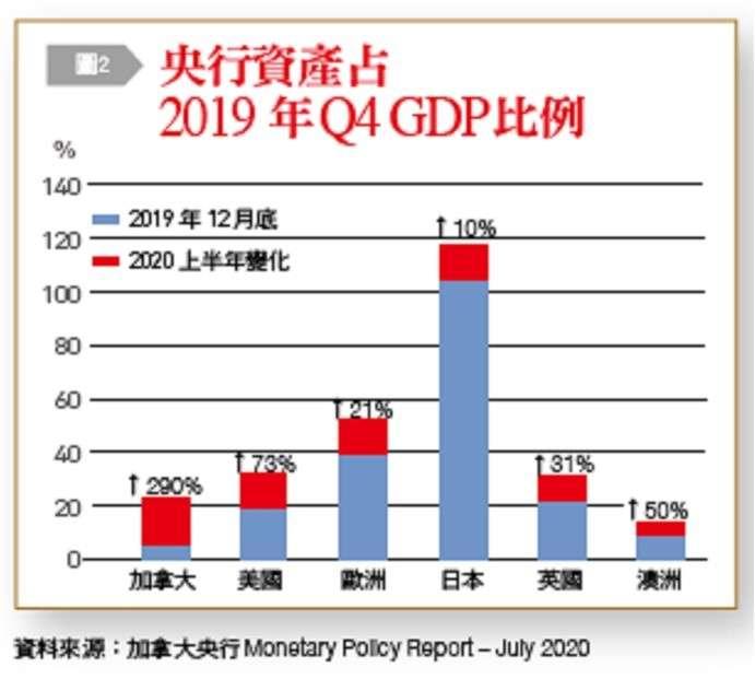 央行資產占2019年Q4GDP比例。(台灣銀行家提供)