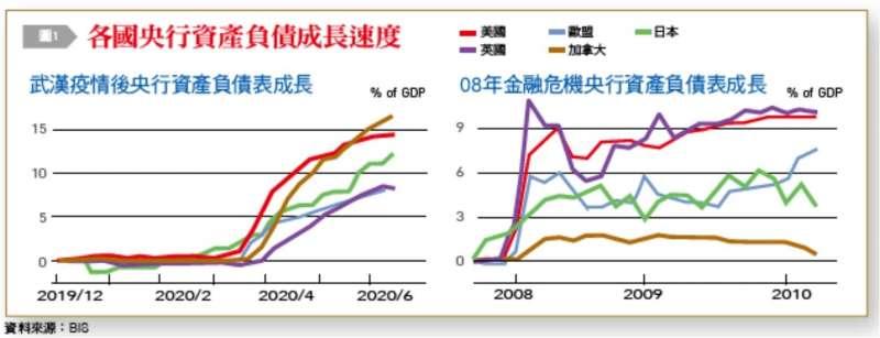 負債成長速度。(台灣銀行家提供)