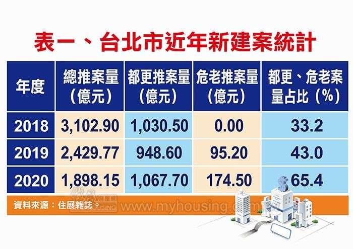 20200814-台北市近年新建案統計。(資料來源:住展雜誌)