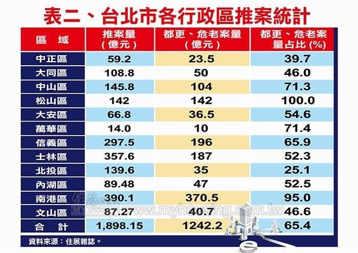 20200814-台北市各行政區推案統計。(資料來源:住展雜誌)