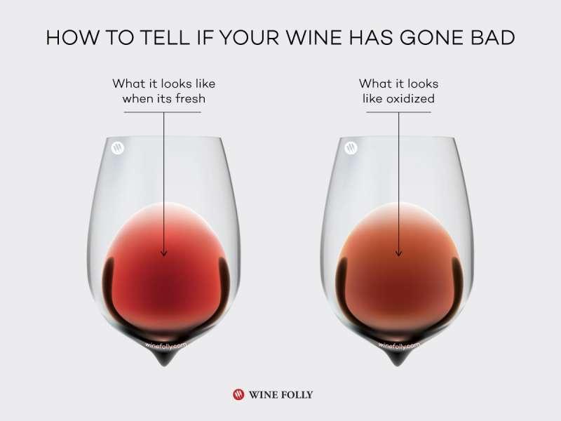 圖六 若不是老酒卻酒液混濁不清澈,可能也有問題。 (圖/Wine Folly)