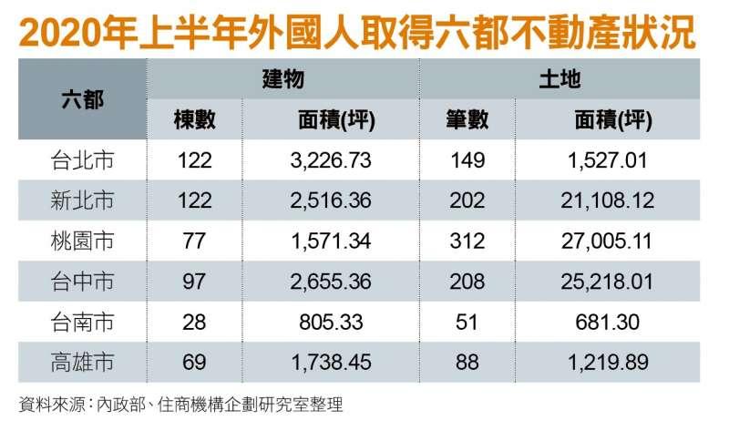 2020年上半年外國人取得六都不動產狀況