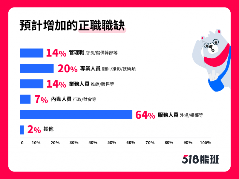 【圖說2:由於業績增加7成雇主考慮增加人手,其中以服務人員職缺最多。】