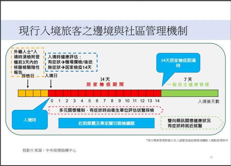 20200815-國內現行邊境與社區管理機制(中央流行疫情指揮中心提供)