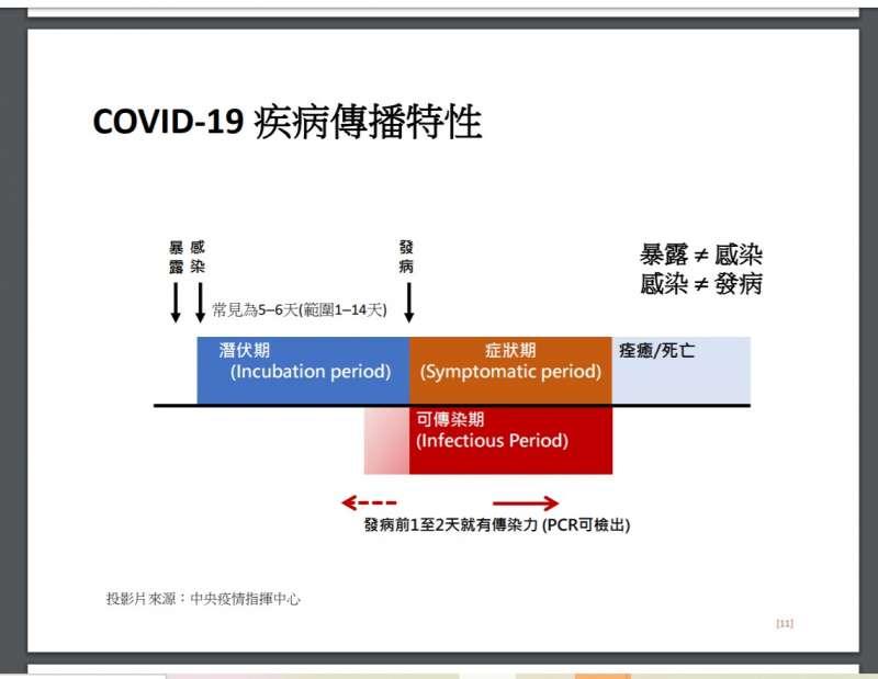20200815-新冠肺炎病毒傳播特性(中央流行疫情指揮中心提供)