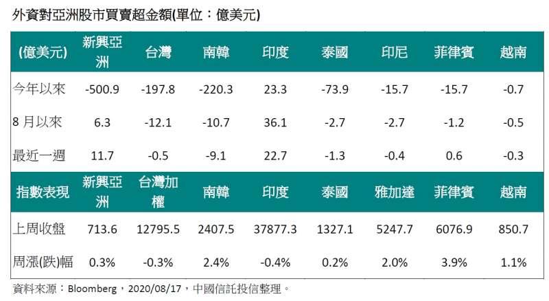 20200817-外資對亞洲股市買賣超金額。(資料來源:Bloomberg,2020/08/17,中國信託投信整理)
