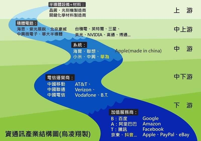資通訊產業結構圖,作者自製。(作者提供)