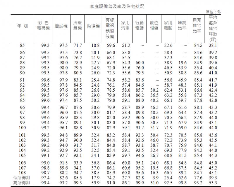 (圖片來源/主計總處2019年家庭收支調查)