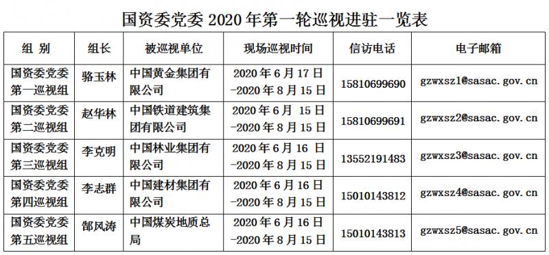 中國國務院國資委公布的巡視工作分配表。