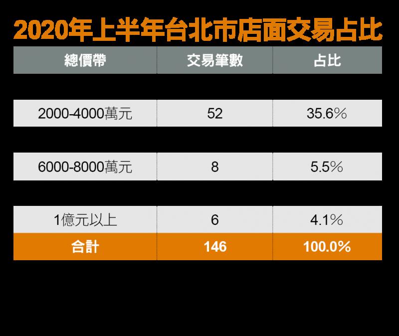 2020年上半年台北市店面交易占比