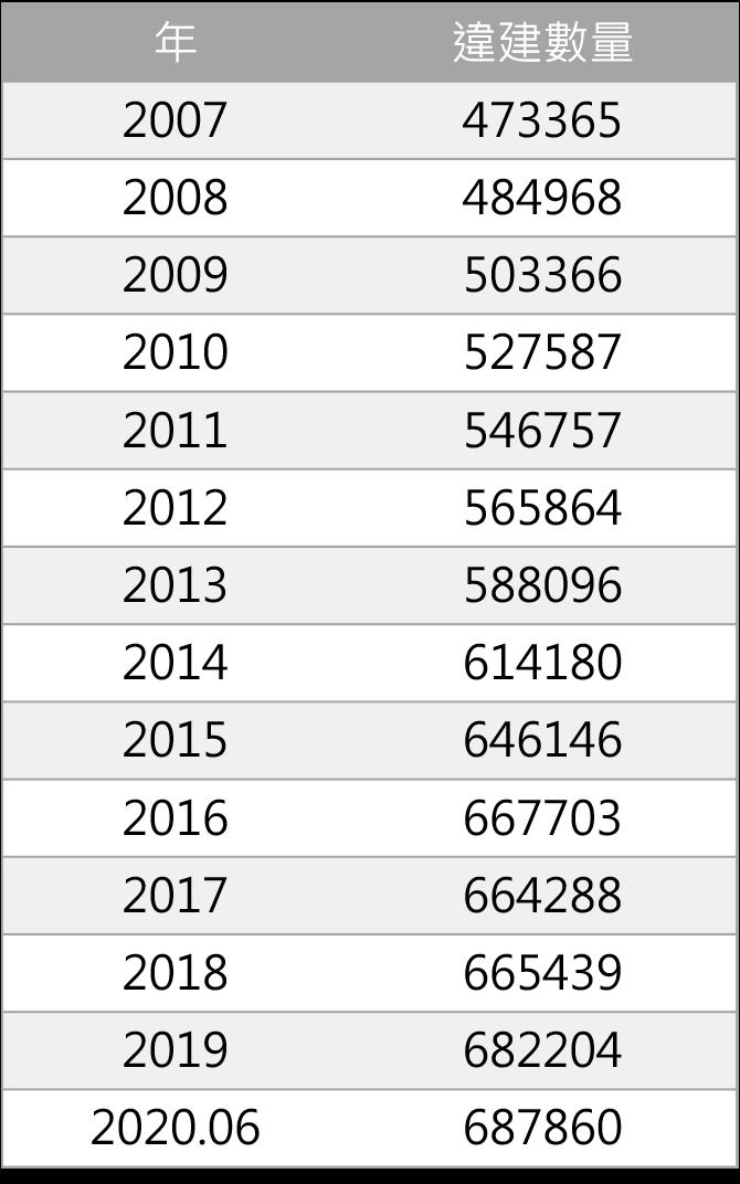 資料來源:內政部。資料彙整:屋比房屋。