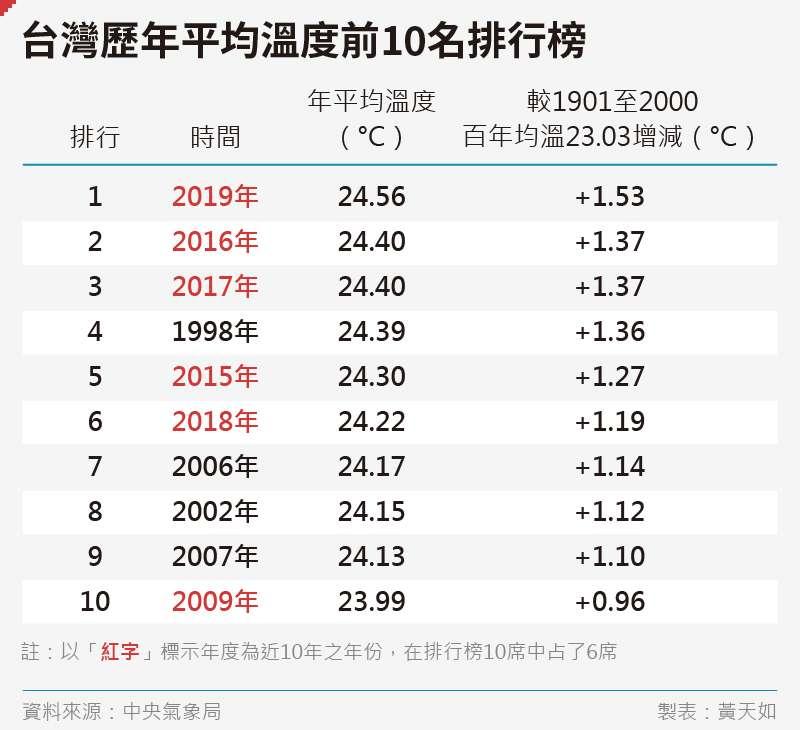 20200821-SMG0035-黃天如_B台灣歷年平均溫度前10名排行榜