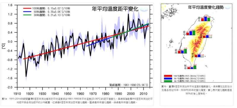 20200821-台灣近百年年均溫變化。(取自中央氣象局)