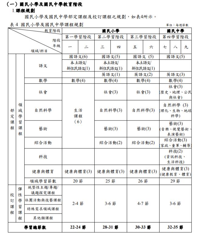 20200821-十二年國民基本教育課程綱要。(取自108課綱資訊網)