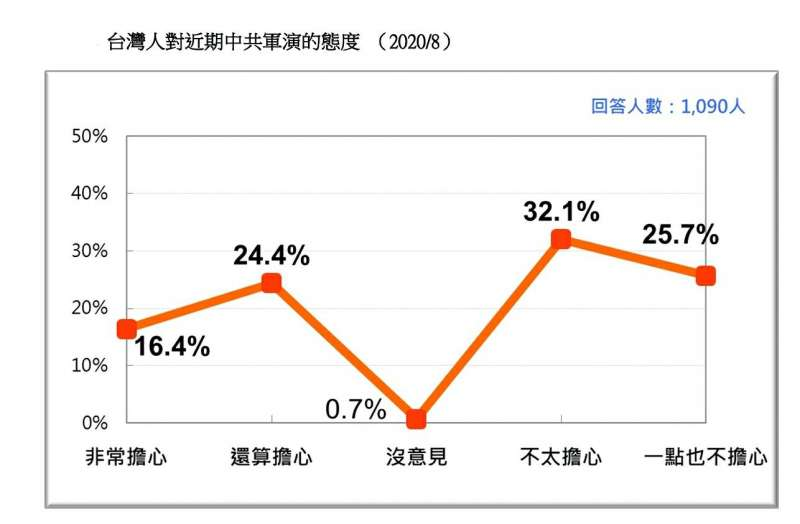 20200823-台灣人對近期中共軍演的態度(2020.08)(台灣民意基金會提供)