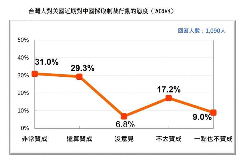 20200823-台灣人對美國近期對中國採取制裁行動的態度(2020.08)