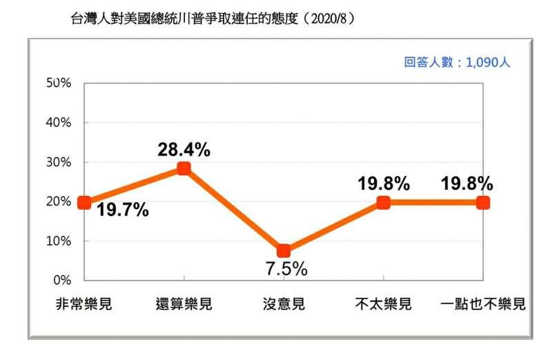 20200823-台灣人對美國總統川普爭取連任的態度(2020.08)