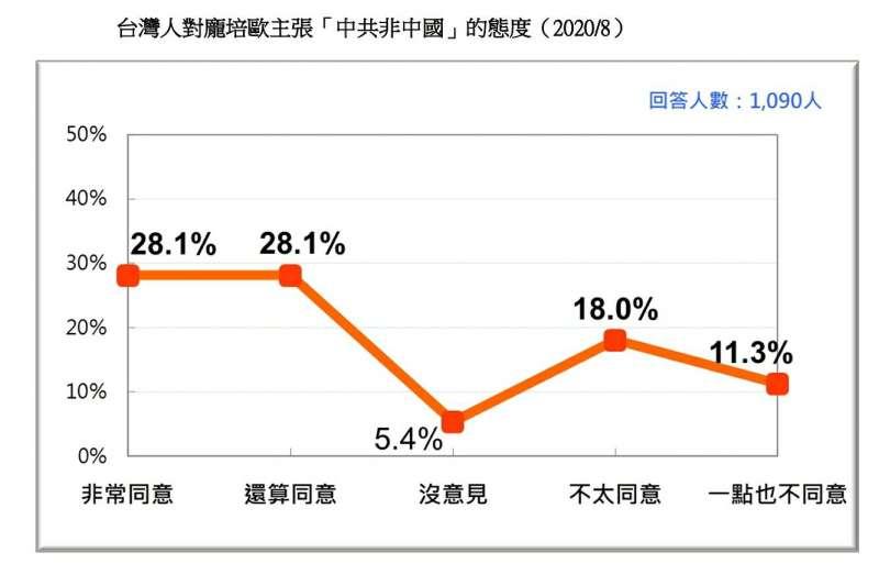 20200823-台灣人對龐培歐主張「中共非中國」的態度(2020.08)