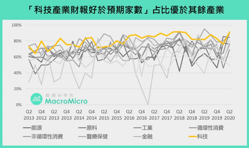 在眾多產業中,科技產業財報表現優鶴立雞群。(圖:財經M平方)