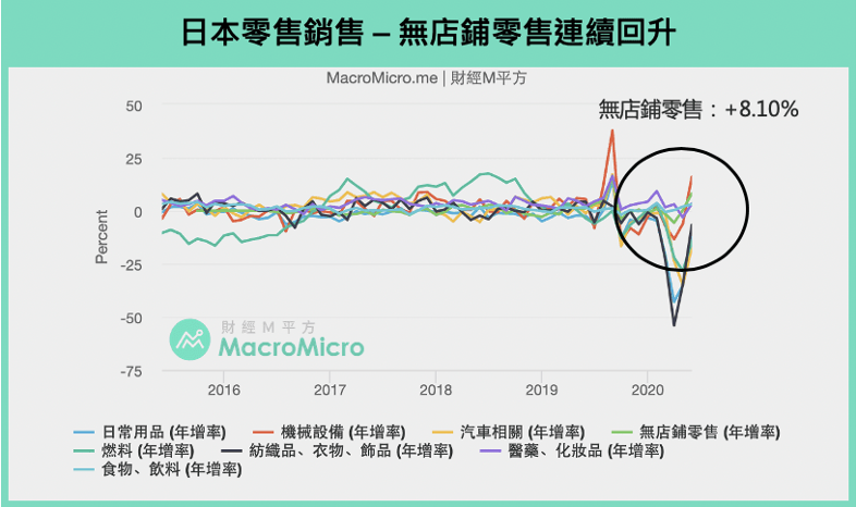 在日本,無店鋪零售連續成長。(圖:財經M平方)