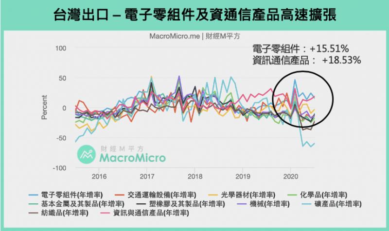 台灣出口表現良好,並沒有受到疫情影響。(圖:財經M平方)