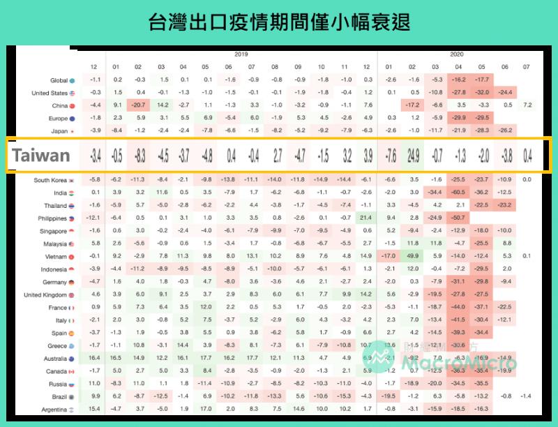 在世界各國之出口比較中,台灣僅小幅衰退。(圖:財經M平方)