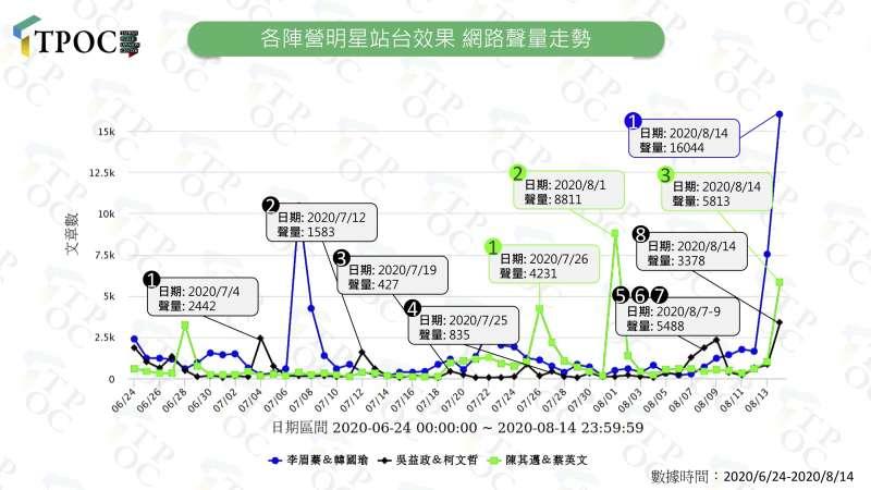 20200825-各陣營明星站台網路聲量走勢。(TPOC台灣議題研究中心提供)