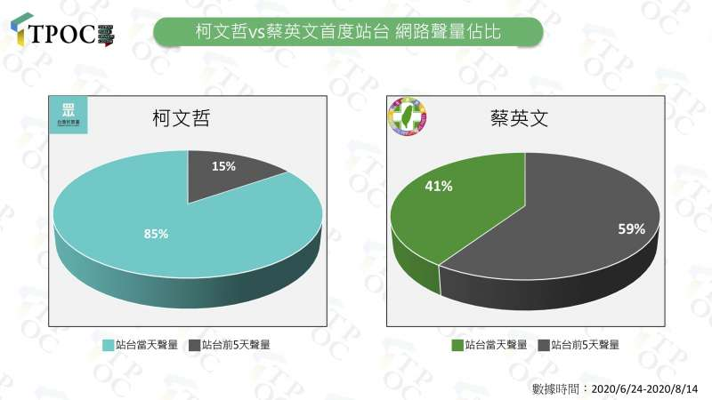 20200825-柯文哲v.s.蔡英文首次站台網路聲量佔比。(TPOC台灣議題研究中心提供)