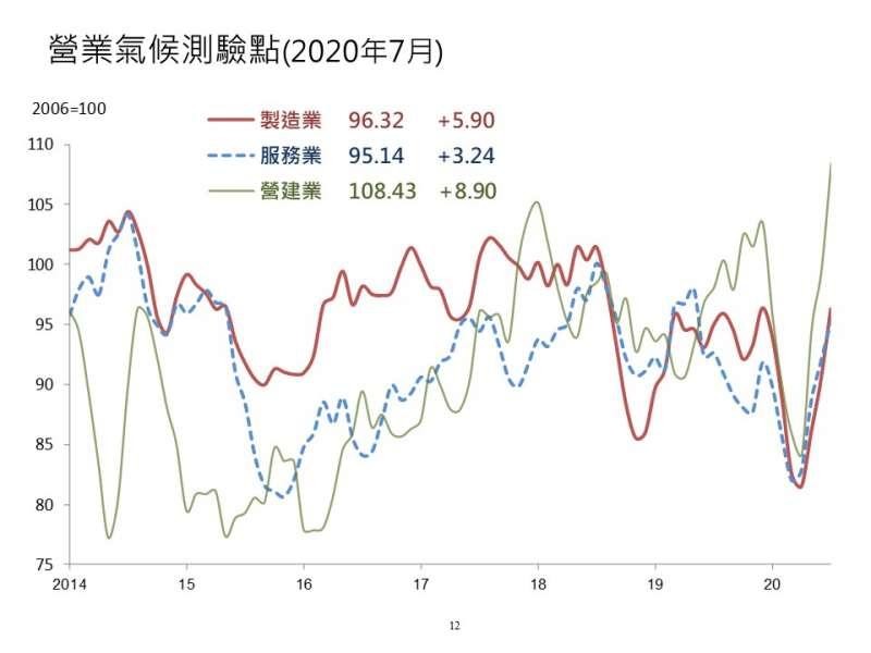營業氣候測驗點圖(圖/富比士地產王提供)