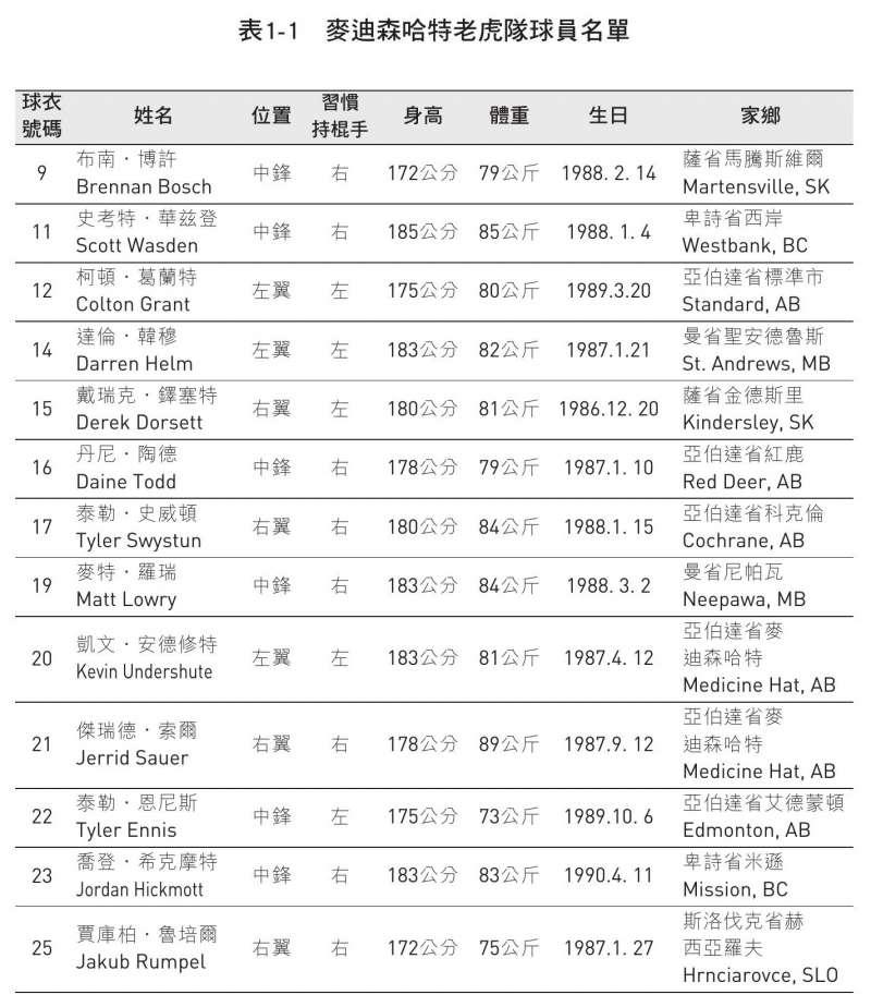 20200825-麥迪森哈特老虎隊球員名單。(時報出版提供)