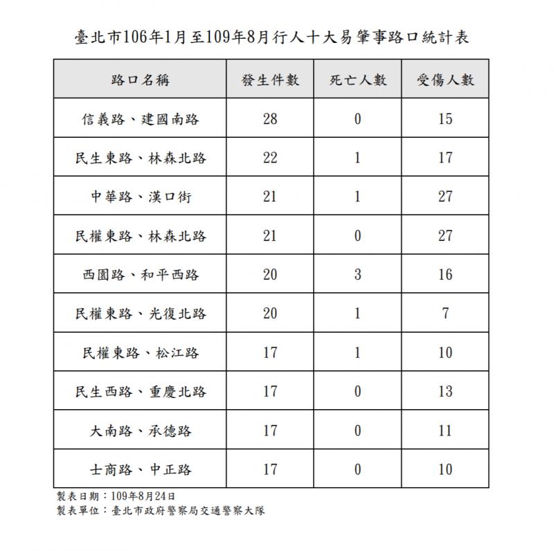 20200825-北市交通大隊公布行人10大肇事路口統計表。(取自台北市政府警察局網站)