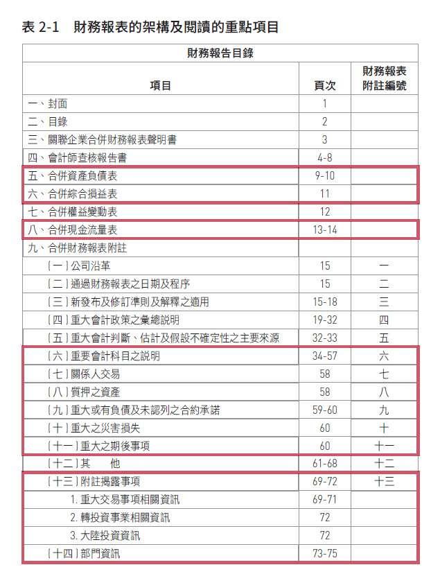 紅色方框標記的部分,就是財務報表的重點閱讀項目。(圖/作者提供)