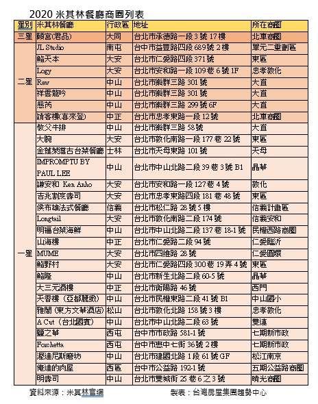 20200825-2020米其林餐廳商圈列表。資料來源:米其林官網,台灣房屋集團趨勢中心製表。(台灣房屋提供)