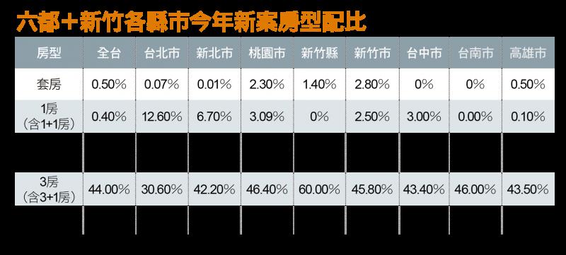 六都+新竹各縣市今年新案房型配比