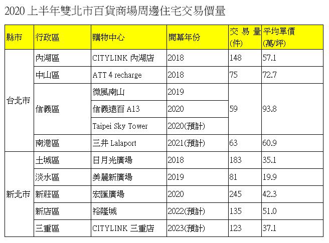 20200826-2020上半年雙北市百貨商場周邊住宅交易價量。(資料來源:實價登錄資料;永慶房產集團彙整)